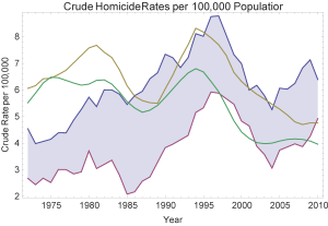 homicides_overall